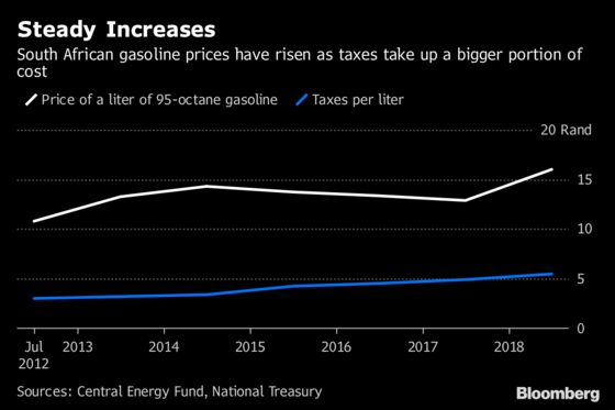 Rand Drop, Tax Conspire to Push South Africa Fuel to Record
