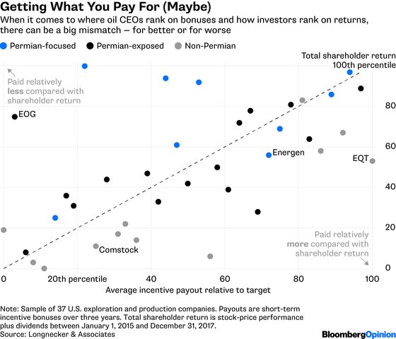 Who's Really Getting Paid in the Oil Sector