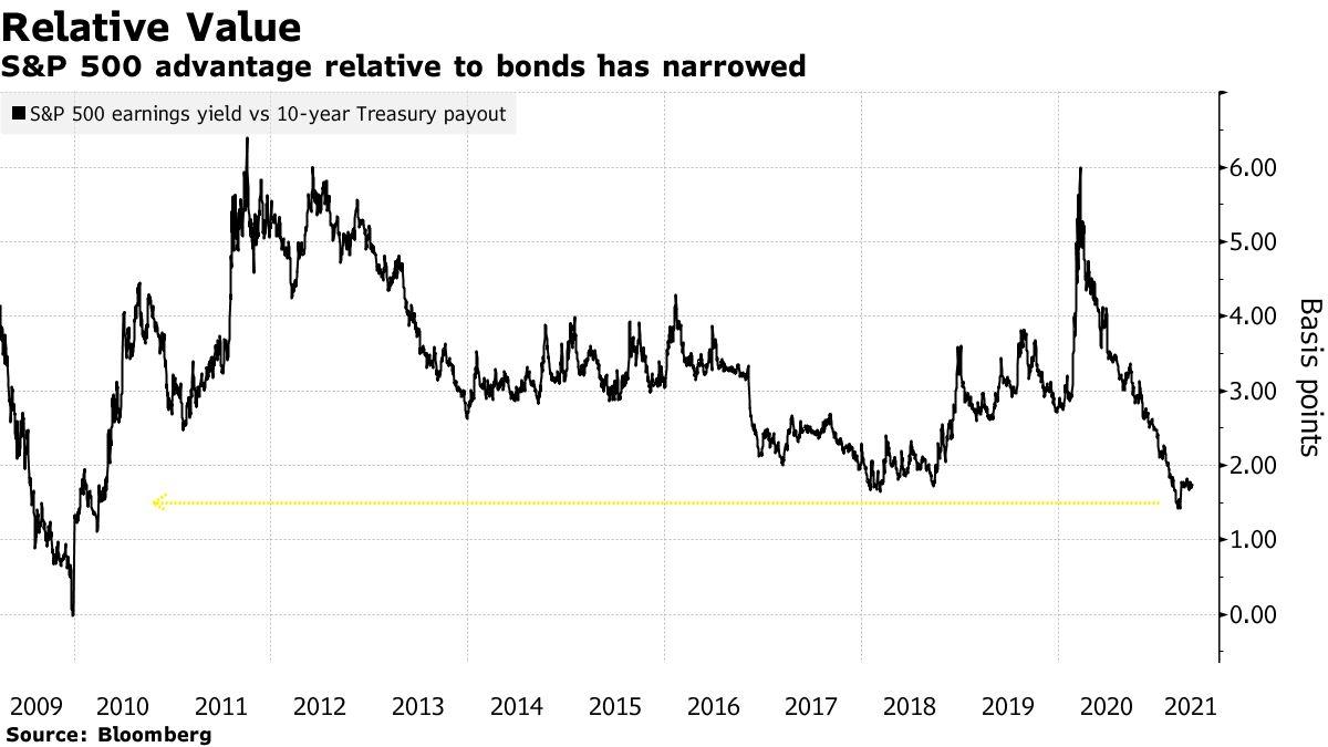 S&P 500 advantage relative to bonds has narrowed