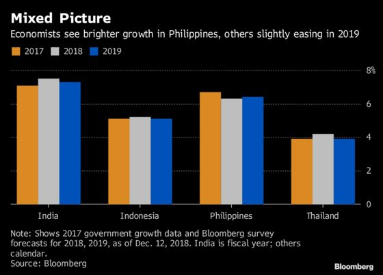 Buyer Beware: A Guide to Emerging Asia in 2019