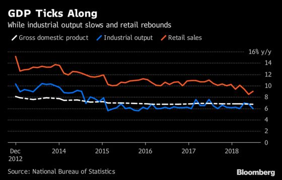 China's Economy Slows as Expected With Trade War Dimming Outlook