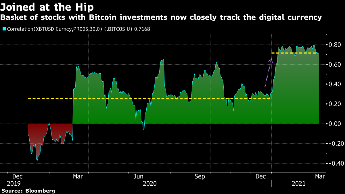 Basket of stocks with Bitcoin investments now closely track the digital currency