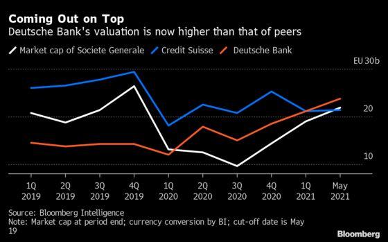 Deutsche Bank's Nightmare Decade Is Gone, But Not Yet Forgotten