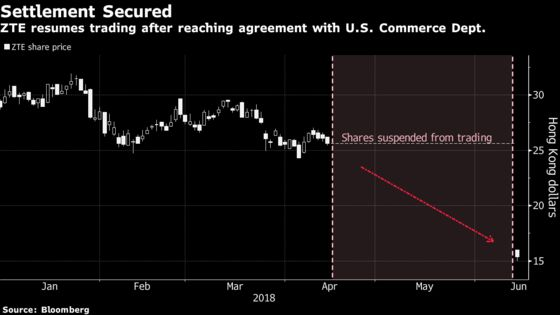 ZTE Dives After Swallowing $1 Billion U.S. Fine and Overhaul