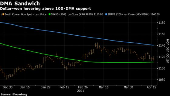 Won Poised for Rally as Economic Optimism Eclipses Virus Concern