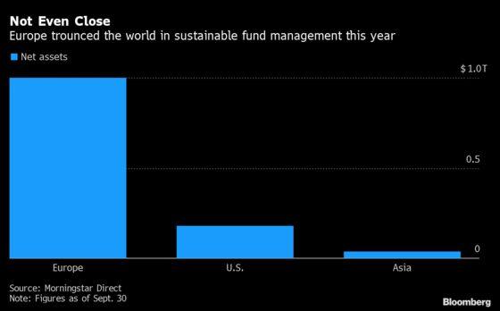 U.S. Falls Further Behind Europe in Fast-Growing ESG Market