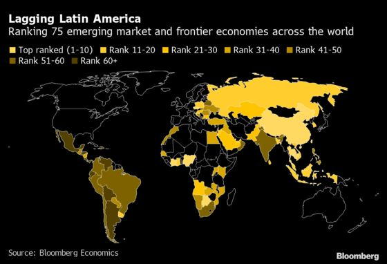 Latin America Lags in Emerging-Market Recovery Ranking