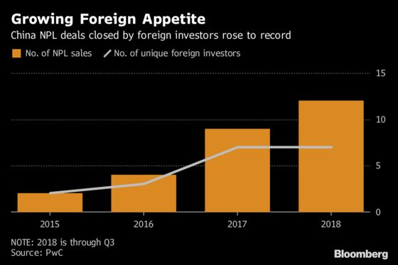 Foreign Buying Jumps in China $1.4 Trillion Bad Debt Market