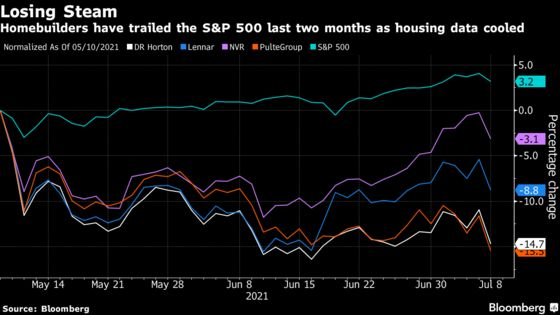 Homebuilder Rally Turns to Rout on Signs of Fading Housing Boom