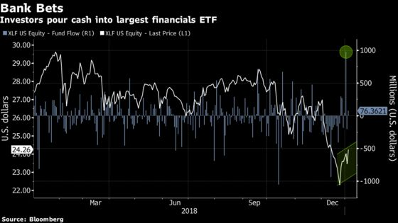 Worst-Hit ETFs of 2018 Revive as Financials Fund Rakes in Cash