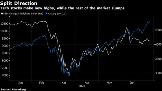 Tech Stocks Are Doing Great.Pain Is Everywhere Else