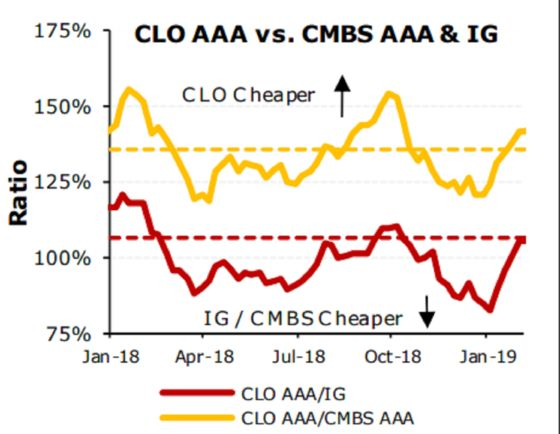 CLOs Stumble After Shift FromFed, Even as Japanese Demand Remains Strong