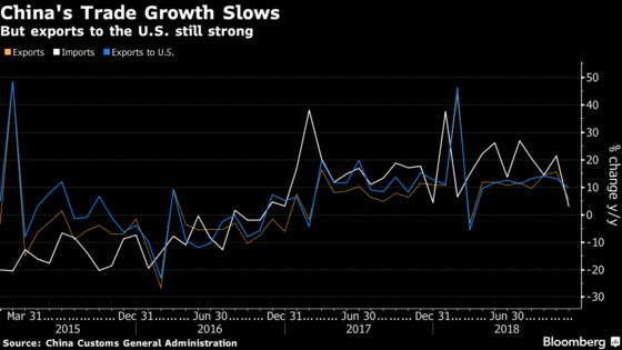 China's Trade Surplus With U.S. Hits Record Even as Growth Slows