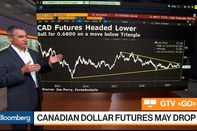 relates to Canadian Dollar and Oil Futures Poised to Drop, ForexAnalytix's Perry Says