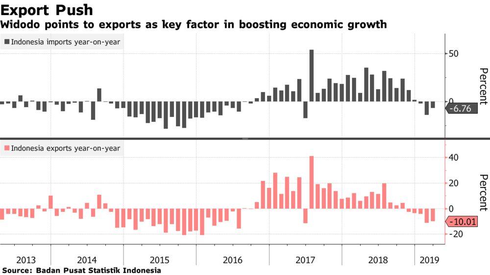 Jokowi Seeks Spending Boost as Indonesia Targets Higher Growth