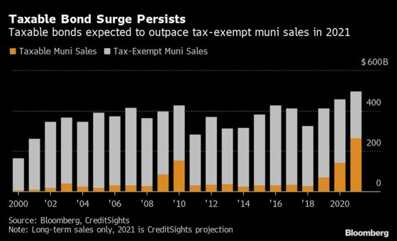 Bond Market Tax Haven Shrinks as Corporate-Style Munis Surge