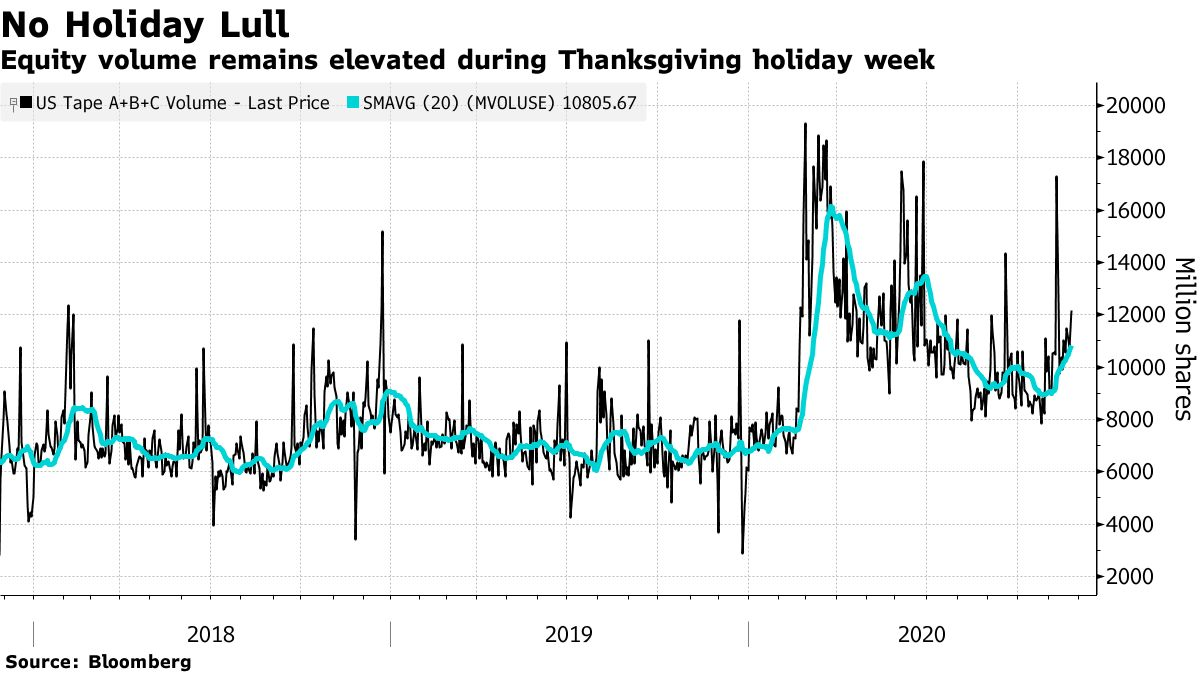 Equity volume remains elevated during Thanksgiving holiday week