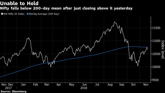Pause in Indian Rally as Stocks Follow Global Counterparts Lower