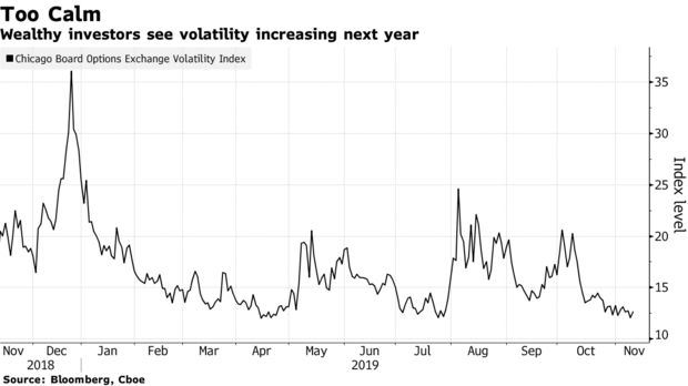 Wealthy investors see volatility increasing next year
