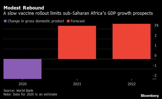 A $290 Billion Funding Shortfall Is Slowing Africa's Revival
