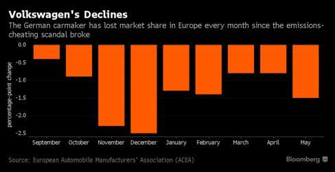 VW's shrinking market share