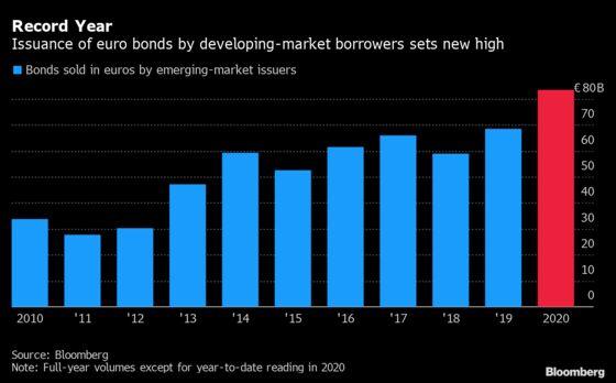 Fear of Biden Chill Adds to Motives for Eurobond Flurry