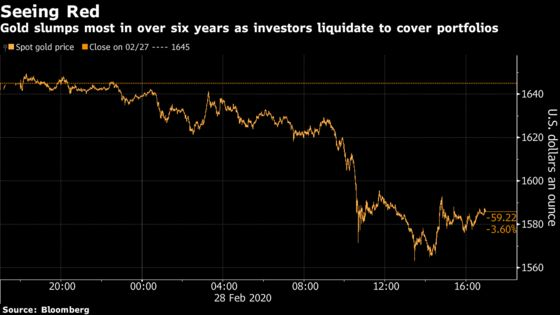 Gold Joins the Virus Sell-Off With Its Biggest Slide Since 2013