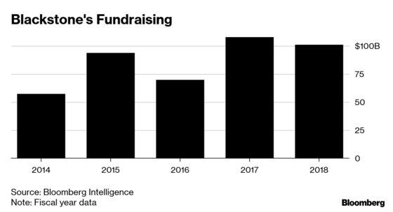 Blackstone Sets $25 Billion Limit on Oversubscribed Fund