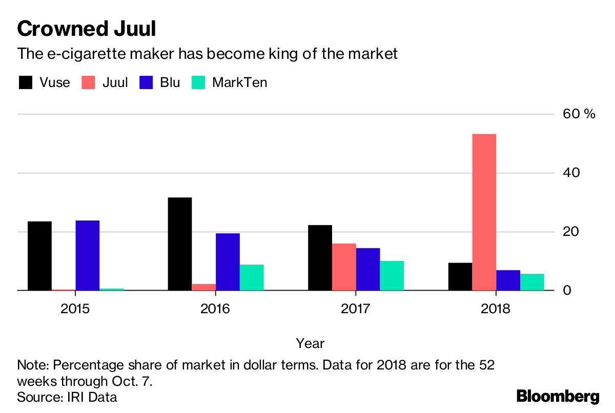 Bloomberg Juul's The Rise - Hit Meteoric With Stanford Jackpot Pals