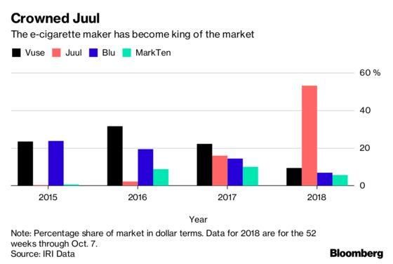 Juul Founders Are Worth$843 Million Apiece
