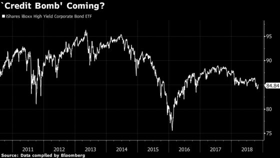 JPMorgan Says ETFs Won't Be theBiggest Victims If Credit Blows Up