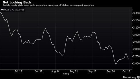 Polish yields slide even amid campaign promises of higher government spending