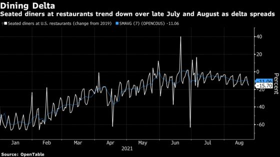 High-Frequency Charts Show U.S. Economy Softening From Delta