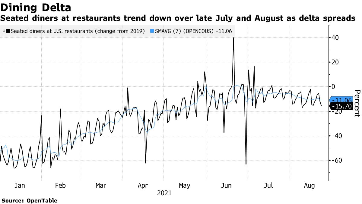 Seated diners at restaurants trend down over late July and August as delta spreads