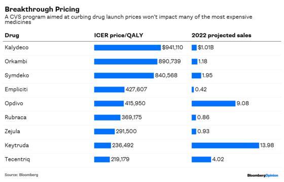 CVS's Drug-Price Plan Lets Pharma Off Too Easy