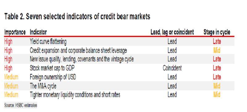 Wall Street Banks Warn Winter Is Coming as Business Cycle Peaks