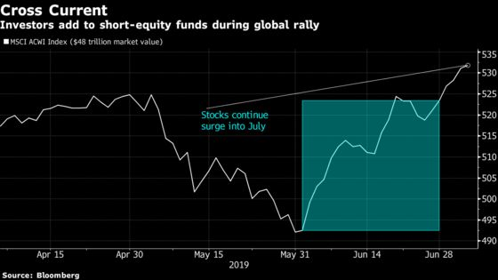 Hot Money in Leveraged Funds Is Growing Bearish on Stocks