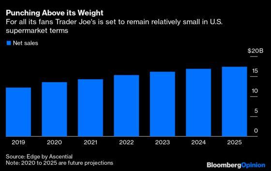 The Future of Trader Joe's Looks Bumpy