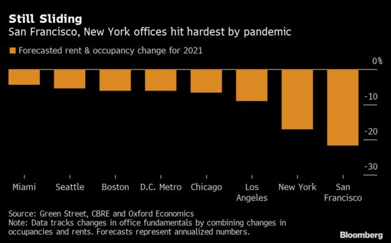 The Office Market in San Francisco Is Even Worse Than New York's