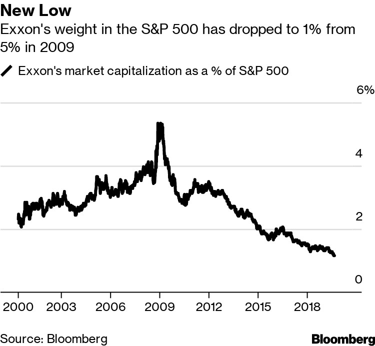 Exxon to Drop From S&P 500's 10 Biggest for First Time Ever