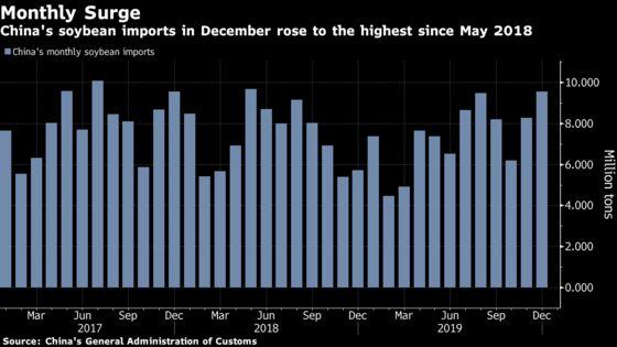 China's Pork Imports Soar 75% toRecord in 2019