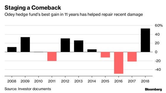 Hedge-Fund Bear Crispin OdeyGains 53% in a Bleak Year for Rivals