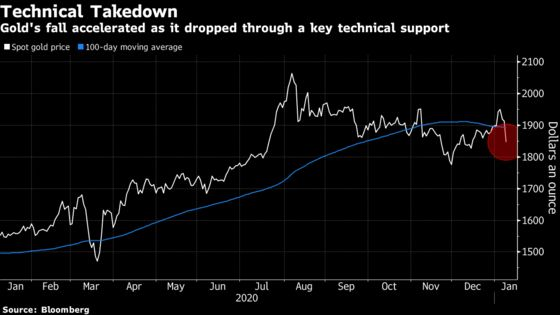Gold, Silver Tumble With Higher Yields Dimming Metals' Appeal