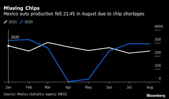 Chip Shortage Seen Limiting Mexico Auto Output to 2020 Levels