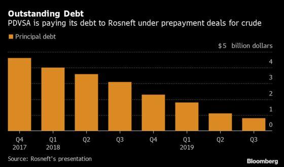 Sanctions-Free Rosneft Affiliate Boosts Venezuela Oil Exports