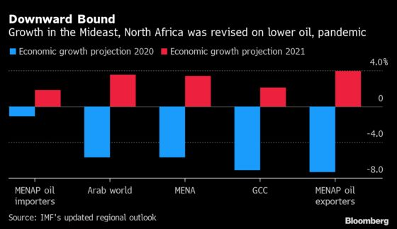 IMF Turns More Downbeat on Mideast as Coronavirus Hit Persists
