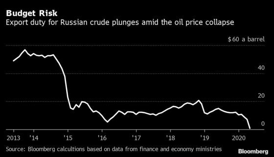 Russia's Oil Pain Deepens as OPEC+ Prepares to Cut Output