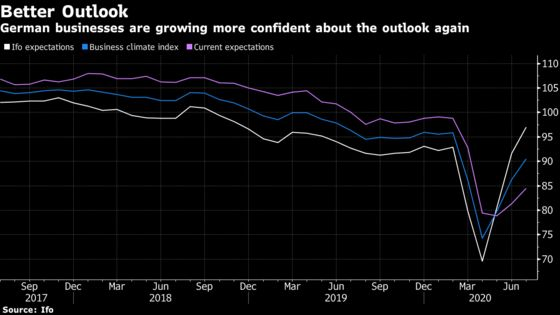 German Business Expectations Rise to the Highest Since 2018