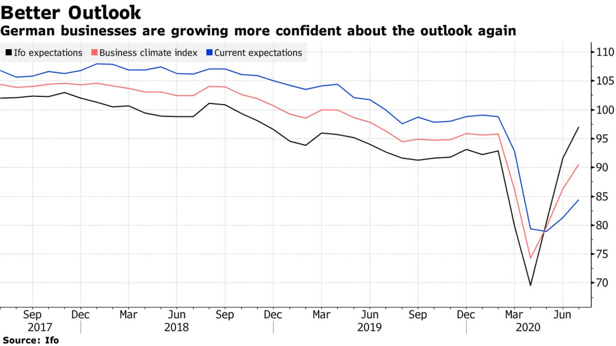 German businesses are growing more confident about the outlook again