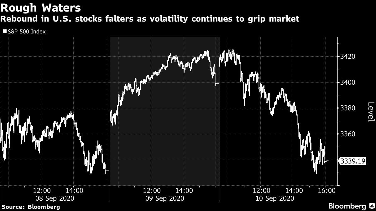 Rebound in U.S. stocks falters as volatility continues to grip market